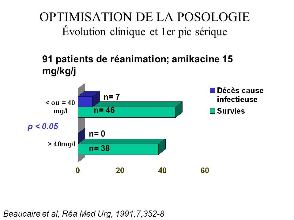 OPTIMISATION DE LA POSOLOGIE Évolution clinique et 1er pic sérique p < 0.05 Beaucaire et al, Réa Med Urg, 1991,7,352-8 n= 46 n= 7 n= 38 n= 0 91 patien