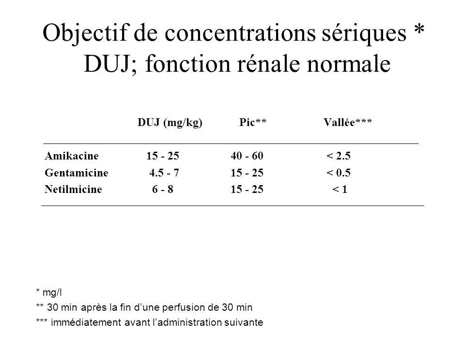 Objectif de concentrations sériques * DUJ; fonction rénale normale DUJ (mg/kg) Pic**Vallée*** Amikacine 15 - 2540 - 60 < 2.5 Gentamicine 4.5 - 715 - 2