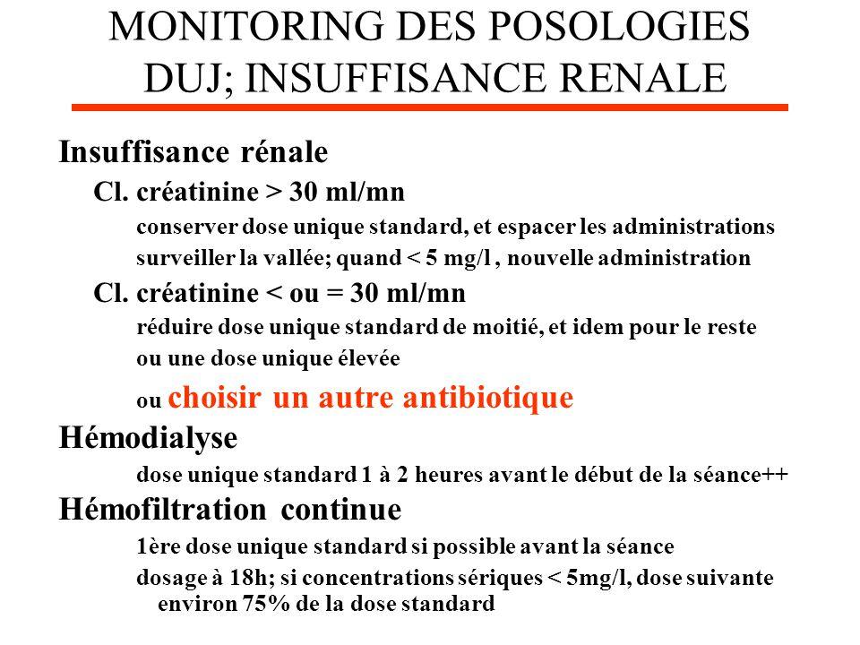 MONITORING DES POSOLOGIES DUJ; INSUFFISANCE RENALE Insuffisance rénale Cl. créatinine > 30 ml/mn conserver dose unique standard, et espacer les admini