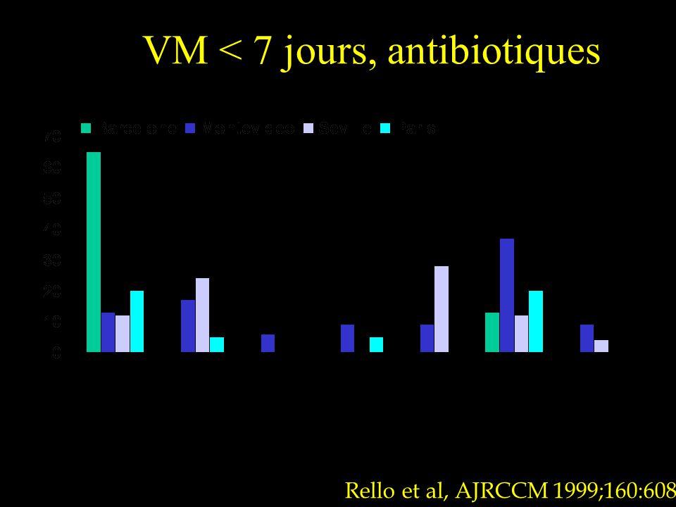 VM < 7 jours, antibiotiques Rello et al, AJRCCM 1999;160:608