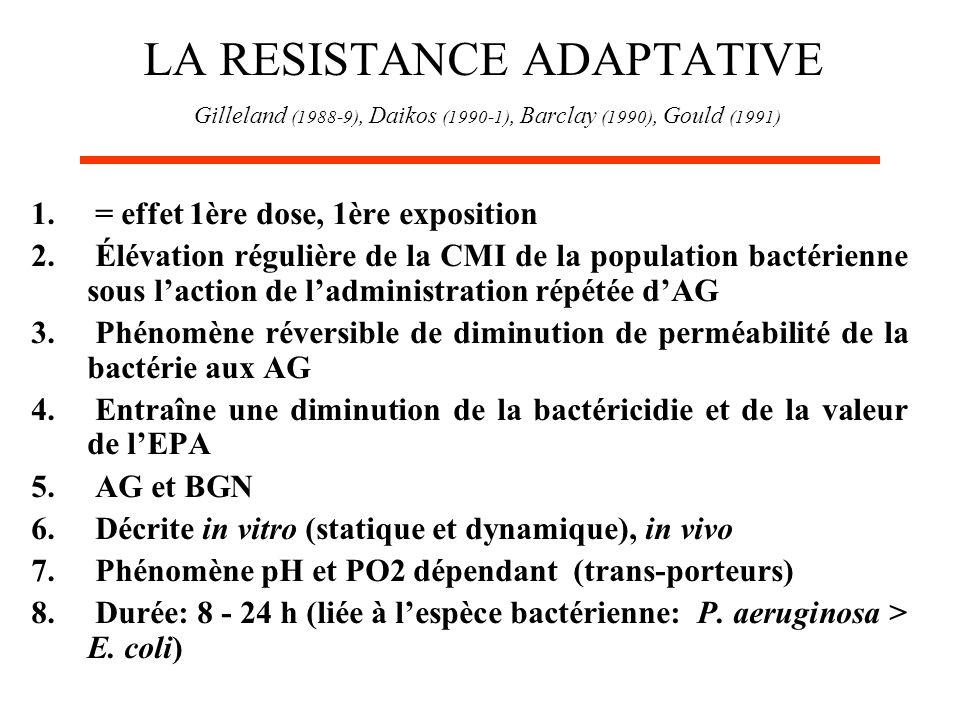 LA RESISTANCE ADAPTATIVE Gilleland (1988-9), Daikos (1990-1), Barclay (1990), Gould (1991) 1. = effet 1ère dose, 1ère exposition 2. Élévation régulièr
