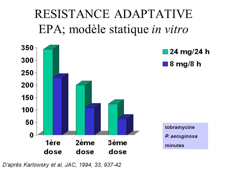 RESISTANCE ADAPTATIVE EPA; modèle statique in vitro Daprès Karlowsky et al, JAC, 1994, 33, 937-42 tobramycine P. aeruginosa minutes