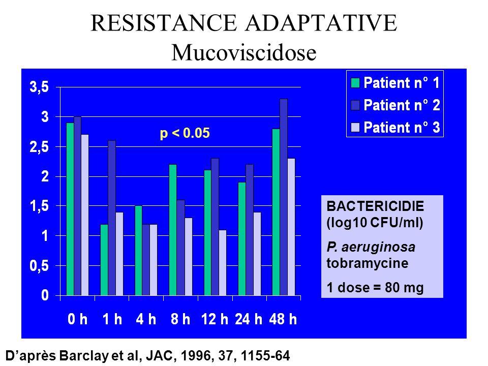 RESISTANCE ADAPTATIVE Mucoviscidose Daprès Barclay et al, JAC, 1996, 37, 1155-64 BACTERICIDIE (log10 CFU/ml) P. aeruginosa tobramycine 1 dose = 80 mg