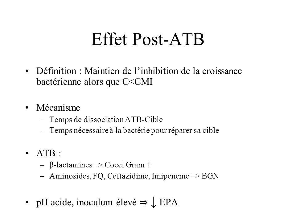 Effet Post-ATB Définition : Maintien de linhibition de la croissance bactérienne alors que C<CMI Mécanisme –Temps de dissociation ATB-Cible –Temps néc