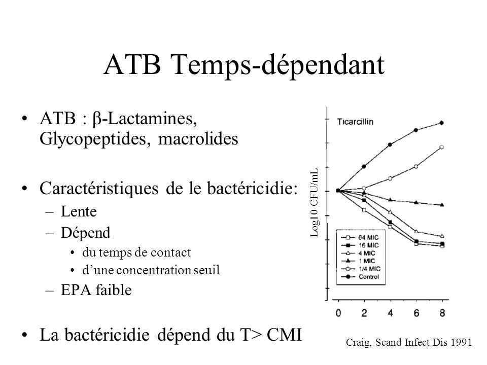 ATB Temps-dépendant ATB : β-Lactamines, Glycopeptides, macrolides Caractéristiques de le bactéricidie: –Lente –Dépend du temps de contact dune concent