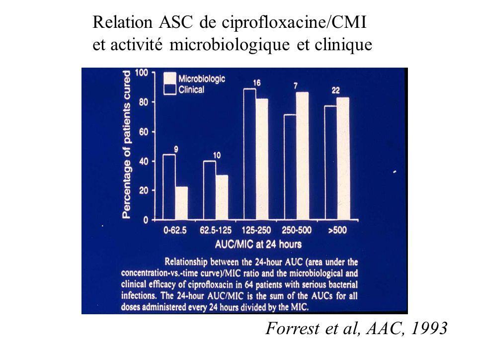 Forrest et al, AAC, 1993 Relation ASC de ciprofloxacine/CMI et activité microbiologique et clinique