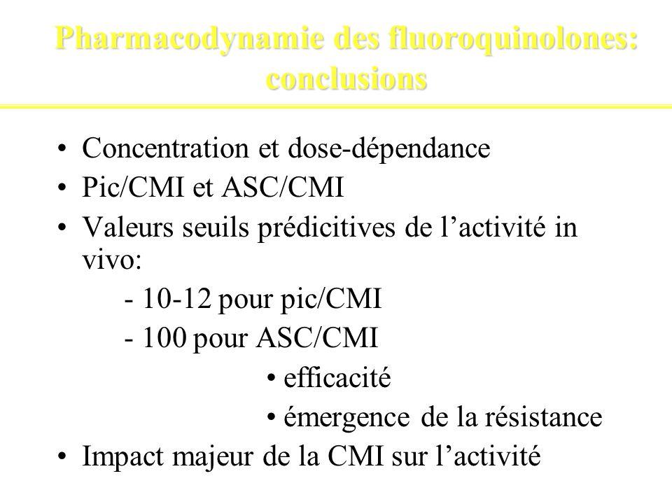 Pharmacodynamie des fluoroquinolones: conclusions Concentration et dose-dépendance Pic/CMI et ASC/CMI Valeurs seuils prédicitives de lactivité in vivo