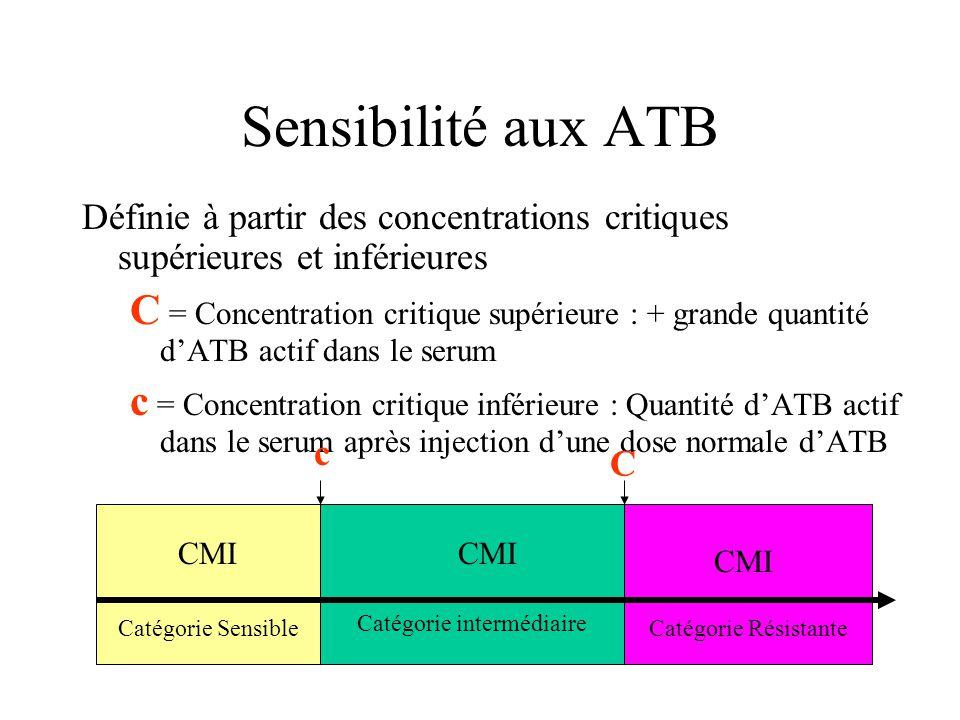 Sensibilité aux ATB Définie à partir des concentrations critiques supérieures et inférieures C = Concentration critique supérieure : + grande quantité