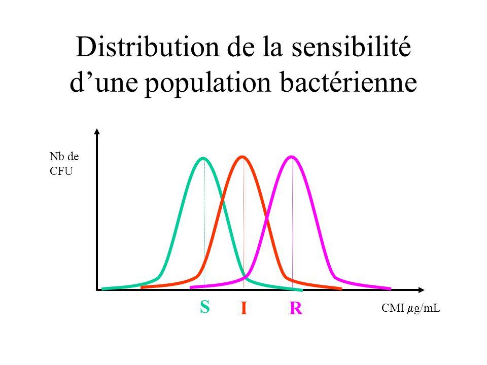 Distribution de la sensibilité dune population bactérienne S IR CMI g/mL Nb de CFU