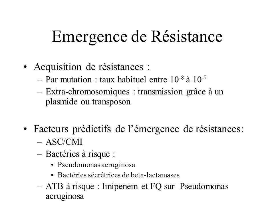 Emergence de Résistance Acquisition de résistances : –Par mutation : taux habituel entre 10 -8 à 10 -7 –Extra-chromosomiques : transmission grâce à un