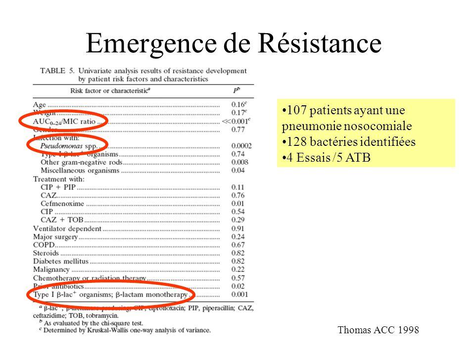 Emergence de Résistance Thomas ACC 1998 107 patients ayant une pneumonie nosocomiale 128 bactéries identifiées 4 Essais /5 ATB