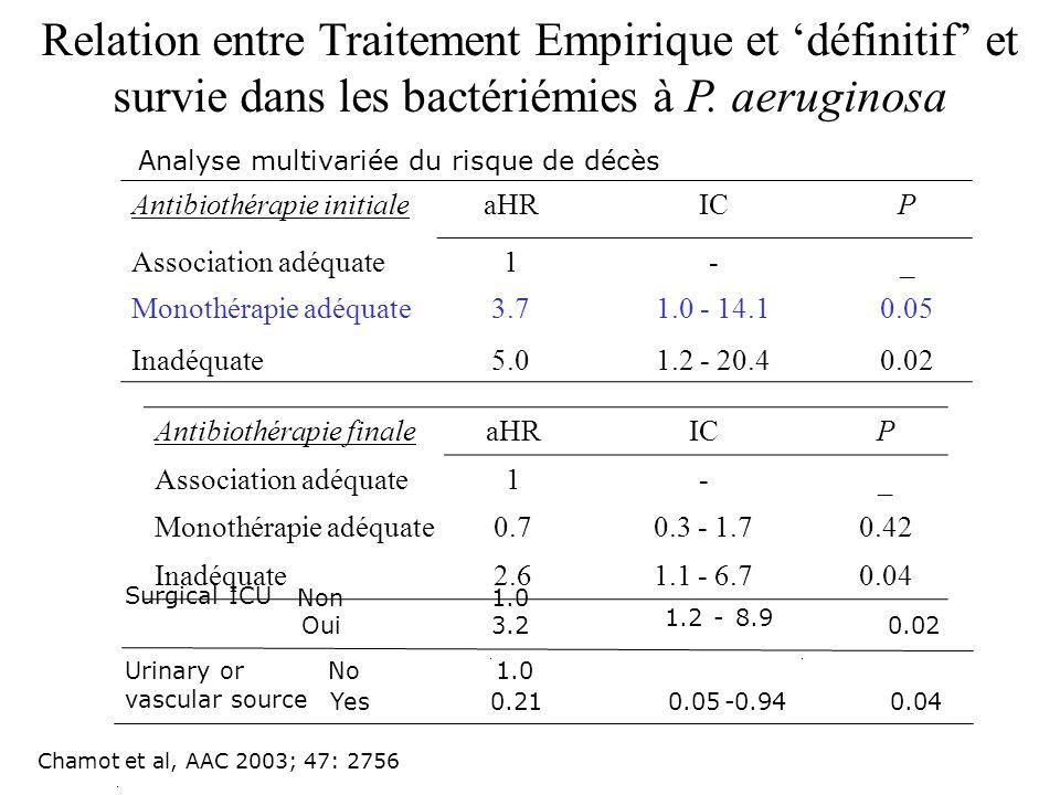 Antibiothérapie initialeaHRICP Association adéquate1-_ Monothérapie adéquate3.71.0 - 14.10.05 Inadéquate5.01.2 - 20.40.02 Antibiothérapie finaleaHRICP