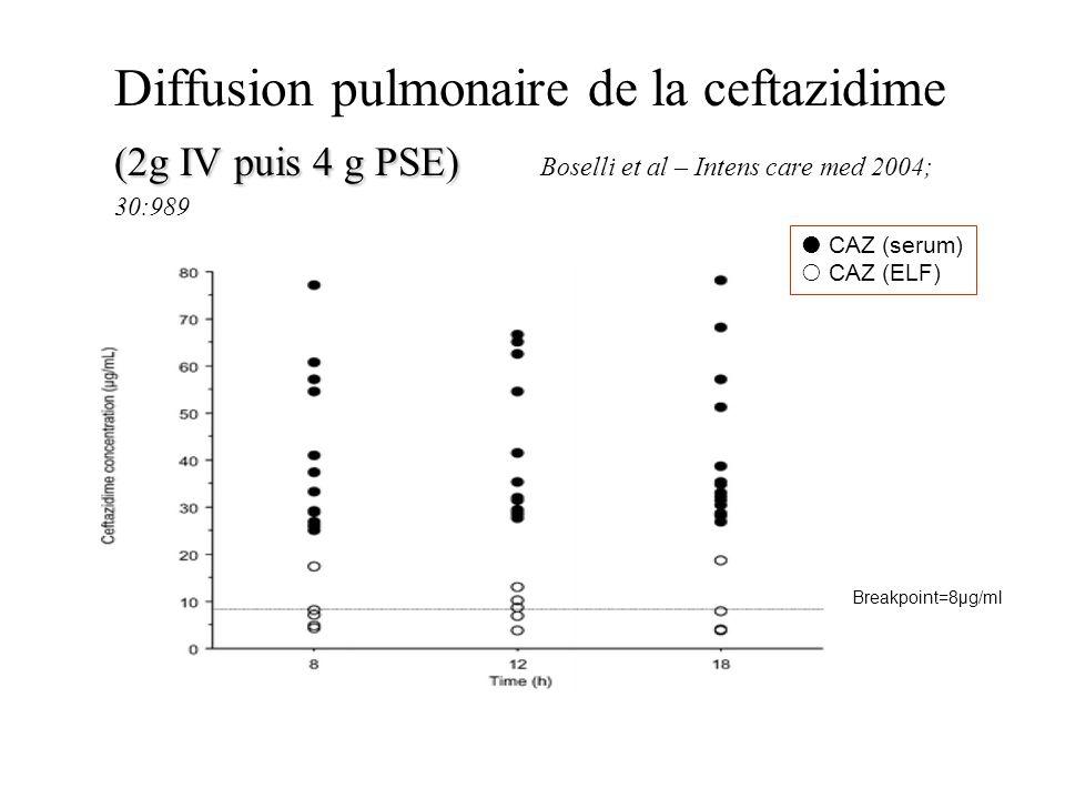 (2g IV puis 4 g PSE) Diffusion pulmonaire de la ceftazidime (2g IV puis 4 g PSE) Boselli et al – Intens care med 2004; 30:989 CAZ (serum) CAZ (ELF) Br