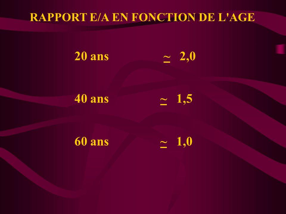 RAPPORT E/A EN FONCTION DE L'AGE 20 ans ~ 2,0 40 ans~ 1,5 60 ans~ 1,0