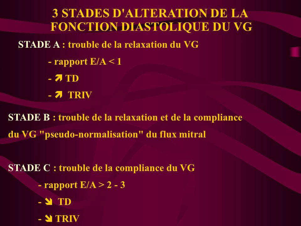 3 STADES D'ALTERATION DE LA FONCTION DIASTOLIQUE DU VG STADE A : trouble de la relaxation du VG - rapport E/A < 1 - TD - TRIV STADE B : trouble de la