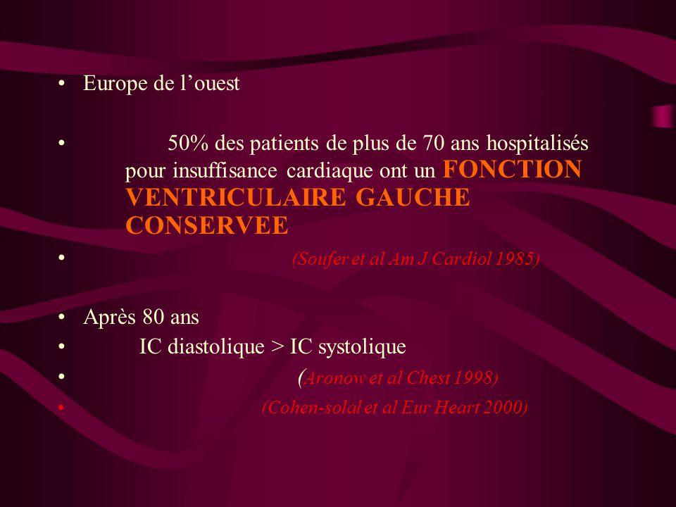 Europe de louest 50% des patients de plus de 70 ans hospitalisés pour insuffisance cardiaque ont un FONCTION VENTRICULAIRE GAUCHE CONSERVEE (Soufer et