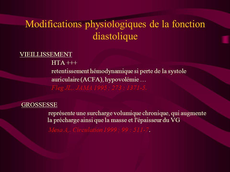 Modifications physiologiques de la fonction diastolique VIEILLISSEMENT HTA +++ retentissement hémodynamique si perte de la systole auriculaire (ACFA),