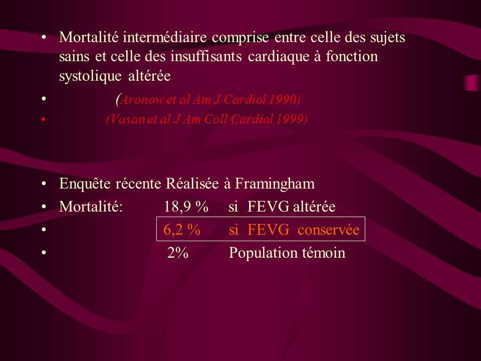 Mortalité intermédiaire comprise entre celle des sujets sains et celle des insuffisants cardiaque à fonction systolique altérée ( Aronow et al Am J Ca