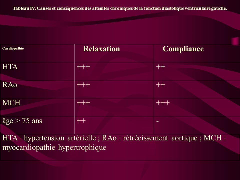 Tableau IV. Causes et conséquences des atteintes chroniques de la fonction diastolique ventriculaire gauche. Cardiopathie Relaxation Compliance HTA+++