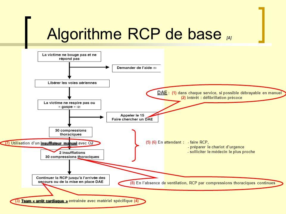 Algorithme RCP de base [A] DAE : (1) dans chaque service, si possible débrayable en manuel (2) intérêt : défibrillation précoce Team « arrêt cardiaque