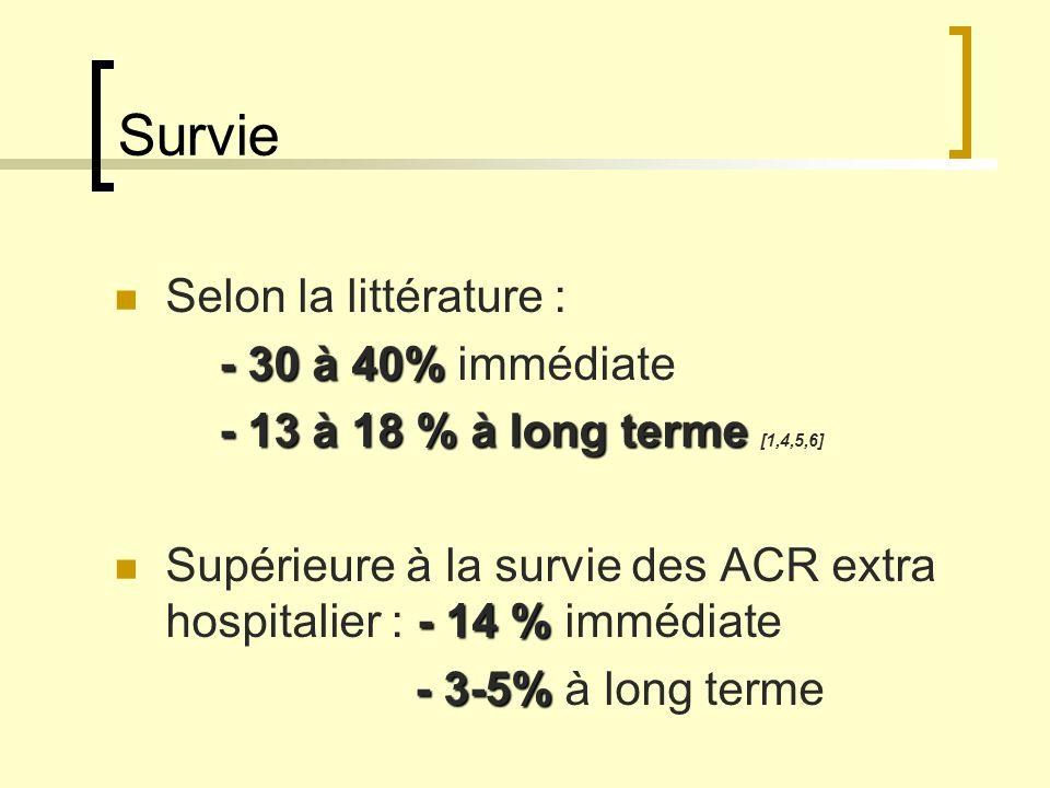Survie Selon la littérature : - 30 à 40% - 30 à 40% immédiate - 13 à 18 % à long terme - 13 à 18 % à long terme [1,4,5,6] - 14 % Supérieure à la survi