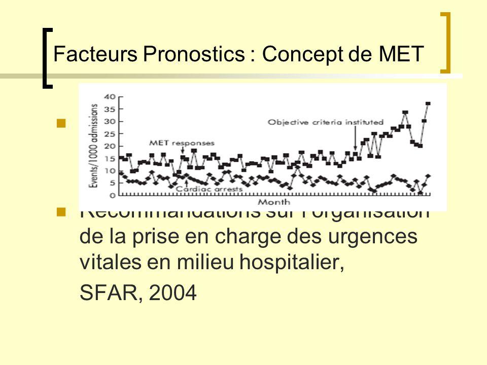 Facteurs Pronostics : Concept de MET Diminution du nombre d AC intra hospitalier : Moins 20% Recommandations sur lorganisation de la prise en charge d