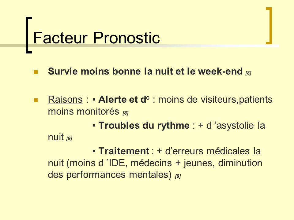 Facteur Pronostic Survie moins bonne la nuit et le week-end [8] Raisons : Alerte et d c : moins de visiteurs,patients moins monitorés [8] Troubles du