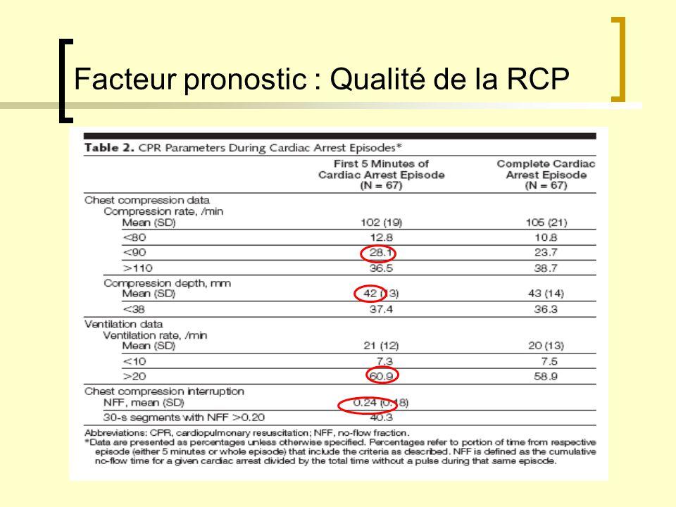 Facteur pronostic : Qualité de la RCP 50% RCP de qualité insuffisante : 50% [2] Améliorations : - entraînement et formation du personnel - monitorage