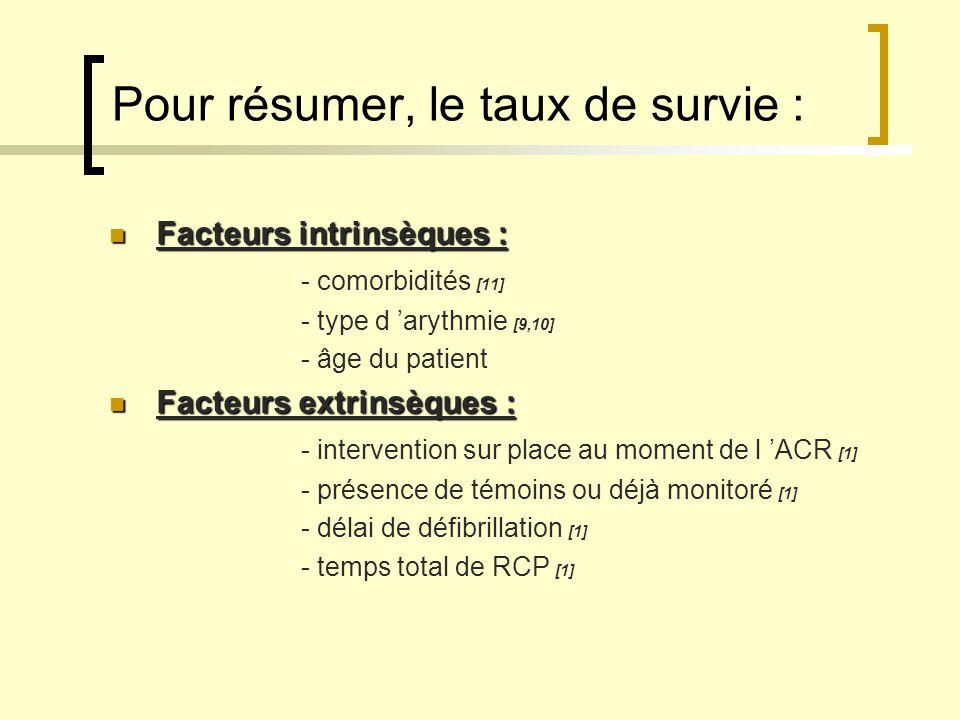 Pour résumer, le taux de survie : Facteurs intrinsèques : Facteurs intrinsèques : - comorbidités [11] - type d arythmie [9,10] - âge du patient Facteu