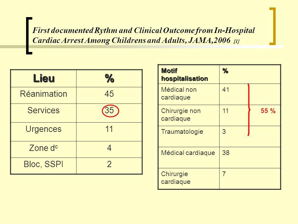 Pour résumer, le taux de survie : Facteurs intrinsèques : Facteurs intrinsèques : - comorbidités [11] - type d arythmie [9,10] - âge du patient Facteurs extrinsèques : Facteurs extrinsèques : - intervention sur place au moment de l ACR [1] - présence de témoins ou déjà monitoré [1] - délai de défibrillation [1] - temps total de RCP [1]