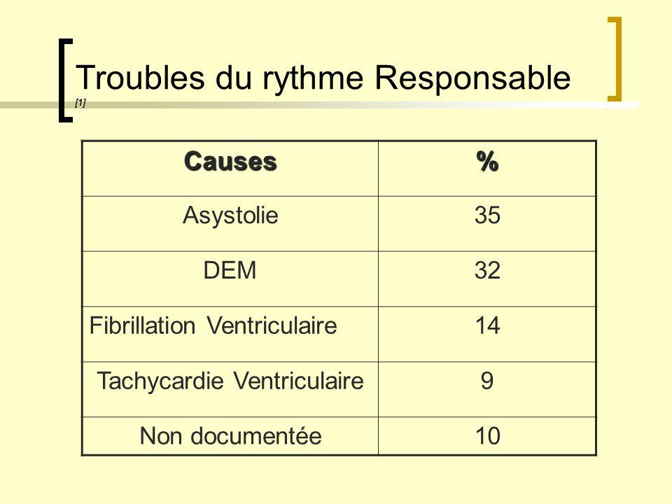 Étiologies Immédiates [1] Causes% Arythmie65 Hypotension44 Insuffisance respiratoire aigue41 IDM11 Désordre électrolytique11 OAP3 Embolie Pulmonaire2 Obstruction des VAS2 Intoxication1