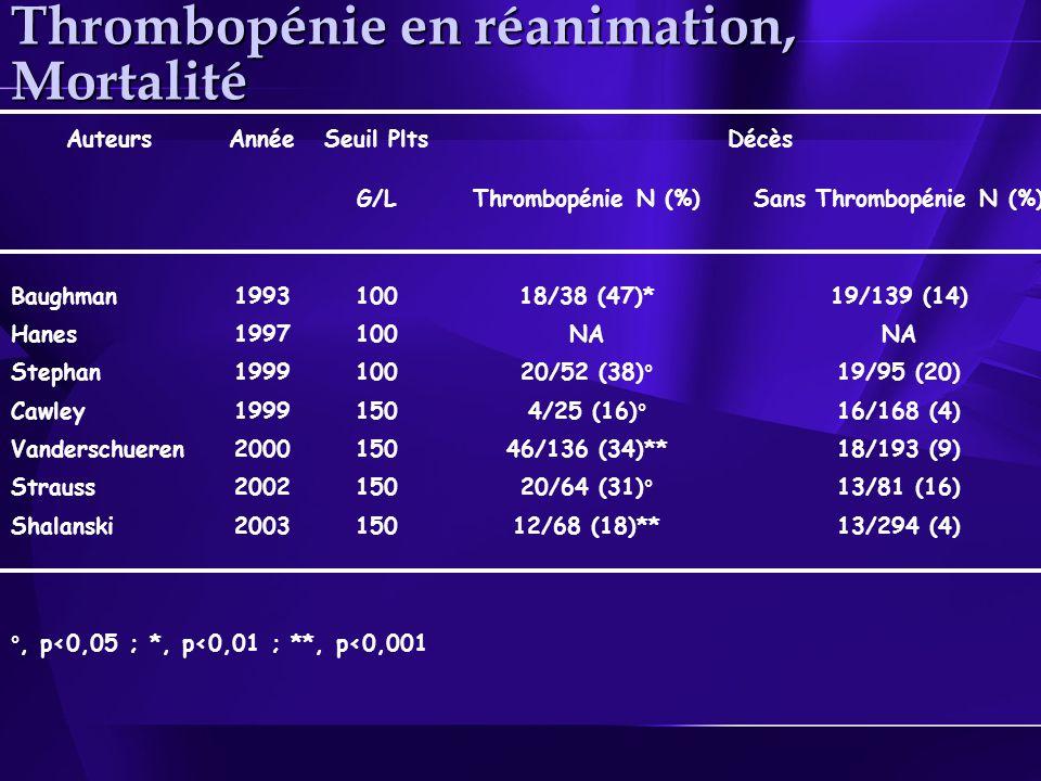 Thrombopénie en réanimation, Mortalité AuteursAnnéeSeuil PltsDécès G/LThrombopénie N (%)Sans Thrombopénie N (%) Baughman199310018/38 (47)*19/139 (14) Hanes1997100NA Stephan199910020/52 (38)°19/95 (20) Cawley19991504/25 (16)°16/168 (4) Vanderschueren200015046/136 (34)**18/193 (9) Strauss200215020/64 (31)°13/81 (16) Shalanski200315012/68 (18)**13/294 (4) °, p<0,05 ; *, p<0,01 ; **, p<0,001