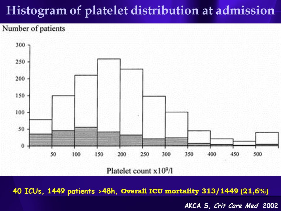 Histogram of platelet distribution at admission 40 ICUs, 1449 patients >48h, Overall ICU mortality 313/1449 (21,6%) AKCA S, Crit Care Med 2002