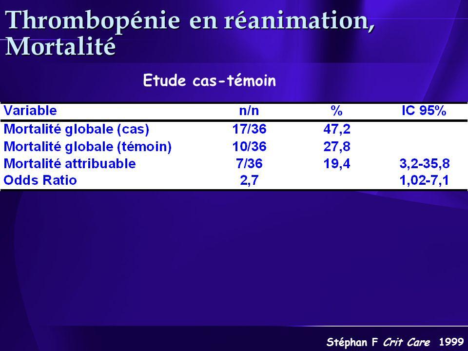 Stéphan F Crit Care 1999 Etude cas-témoin Thrombopénie en réanimation, Mortalité
