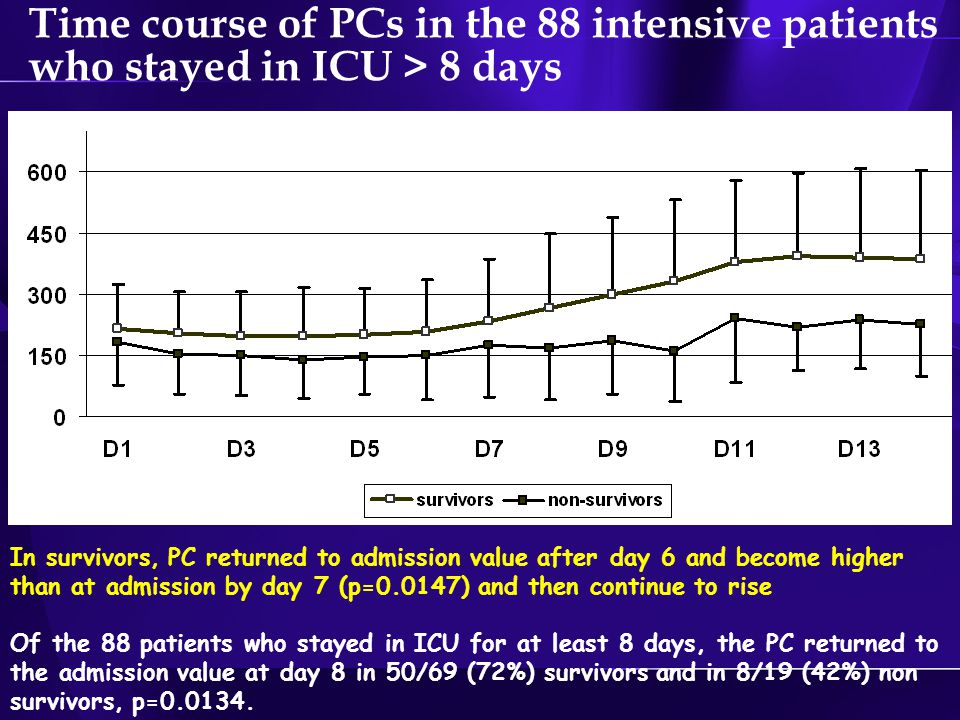 Time course of PCs in the 88 intensive patients who stayed in ICU > 8 days In survivors, PC returned to admission value after day 6 and become higher