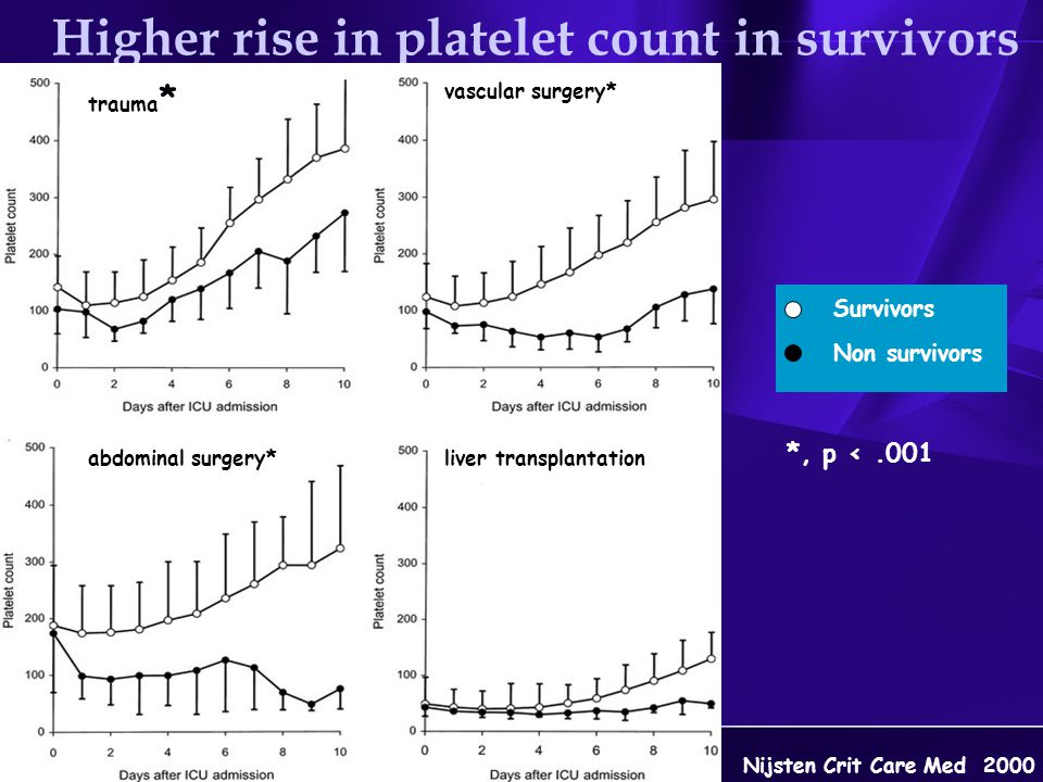 Nijsten Crit Care Med 2000 *, p <.001 Survivors Non survivors Higher rise in platelet count in survivors liver transplantationabdominal surgery* vascu