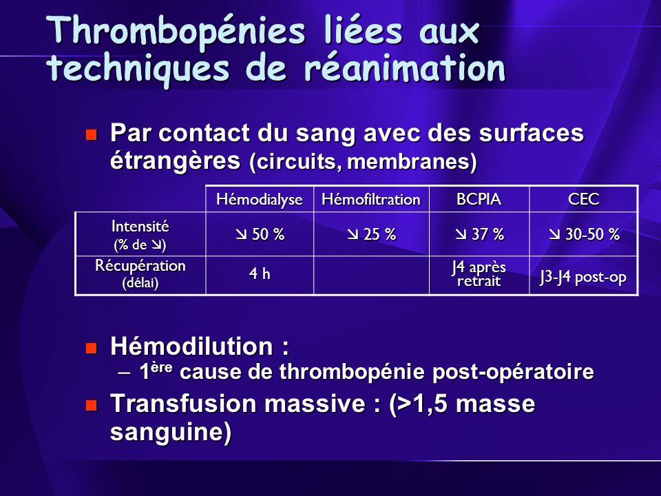 Thrombopénies liées aux techniques de réanimation Par contact du sang avec des surfaces étrangères (circuits, membranes) Par contact du sang avec des surfaces étrangères (circuits, membranes) Hémodilution : Hémodilution : –1 ère cause de thrombopénie post-opératoire Transfusion massive : (>1,5 masse sanguine) Transfusion massive : (>1,5 masse sanguine) HémodialyseHémofiltrationBCPIACEC Intensité (% de ) 50 % 50 % 25 % 25 % 37 % 37 % 30-50 % 30-50 % Récupération(délai) 4 h J4 après retrait J3-J4 post-op