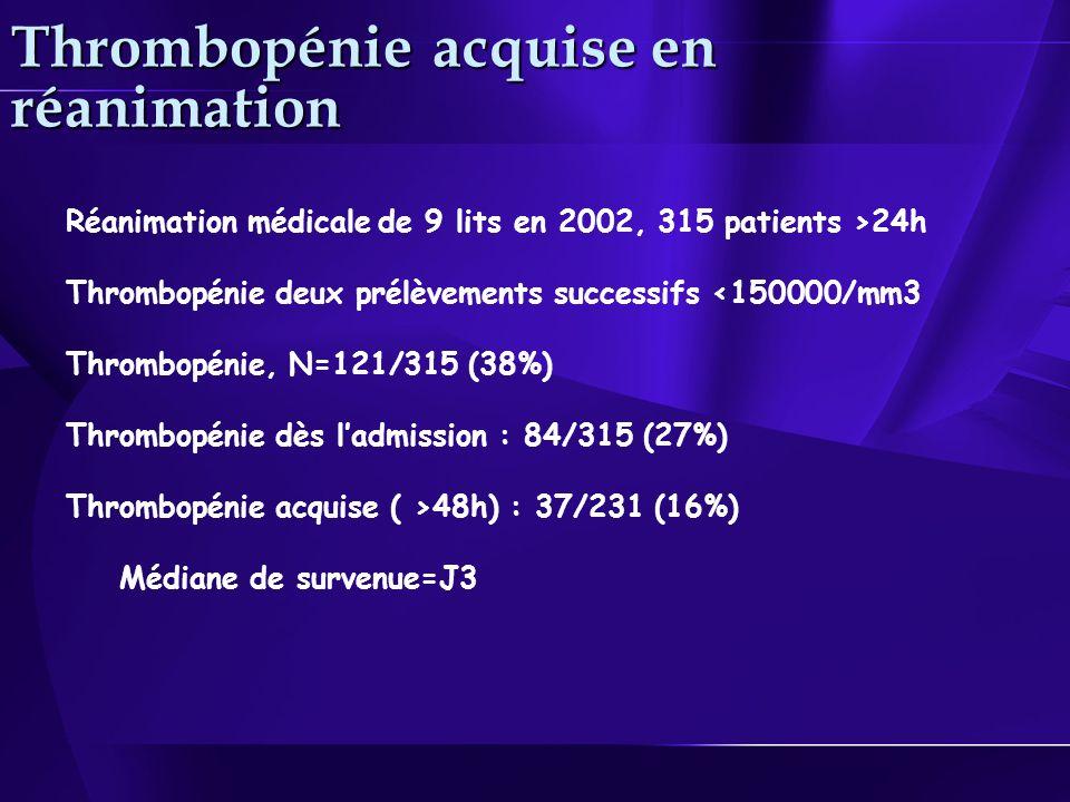 Réanimation médicale de 9 lits en 2002, 315 patients >24h Thrombopénie deux prélèvements successifs <150000/mm3 Thrombopénie, N=121/315 (38%) Thrombopénie dès ladmission : 84/315 (27%) Thrombopénie acquise ( >48h) : 37/231 (16%) Médiane de survenue=J3 Thrombopénie acquise en réanimation