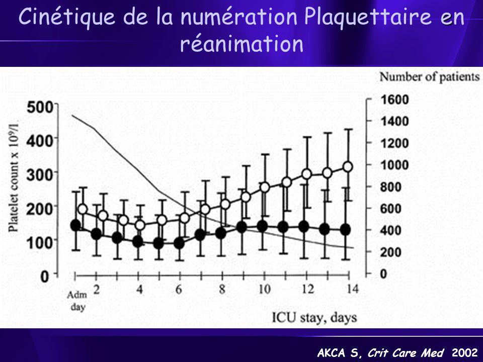 Thrombopénie en réanimation, Signification clinique 1) Les Hémorragies Thrombopénie souvent bien tolérée Thrombopénie souvent bien tolérée Syndrome hémorragique, Syndrome hémorragique, –Surtout si TP< 50 G.L -1 –Thrombopathie –Coagulopathie Purpura cutanéo-muqueux, ecchymoses spontanées ou provoquées Purpura cutanéo-muqueux, ecchymoses spontanées ou provoquées Saignements aux points de ponction Saignements aux points de ponction Hémorragies viscérales Hémorragies viscérales