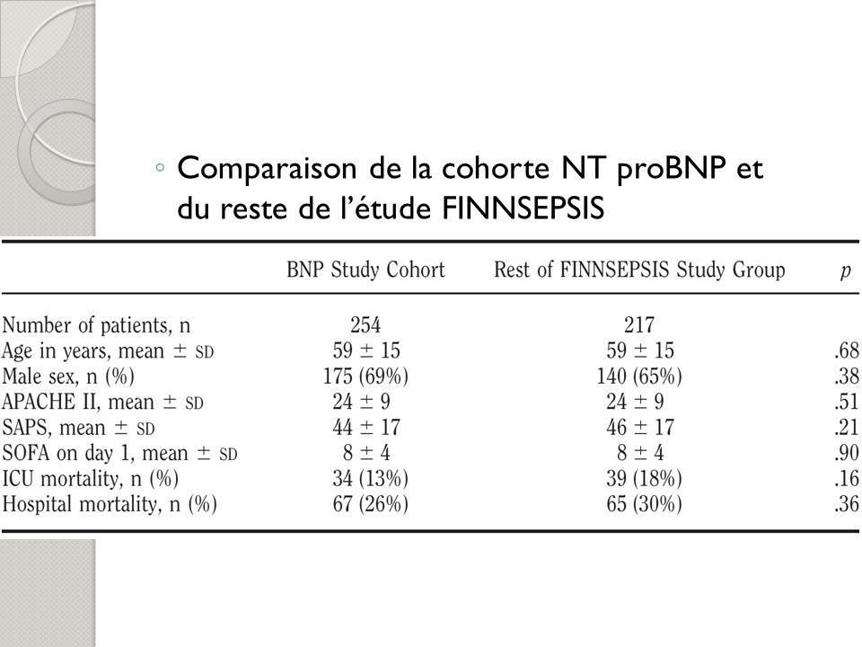 Comparaison de la cohorte NT proBNP et du reste de létude FINNSEPSIS