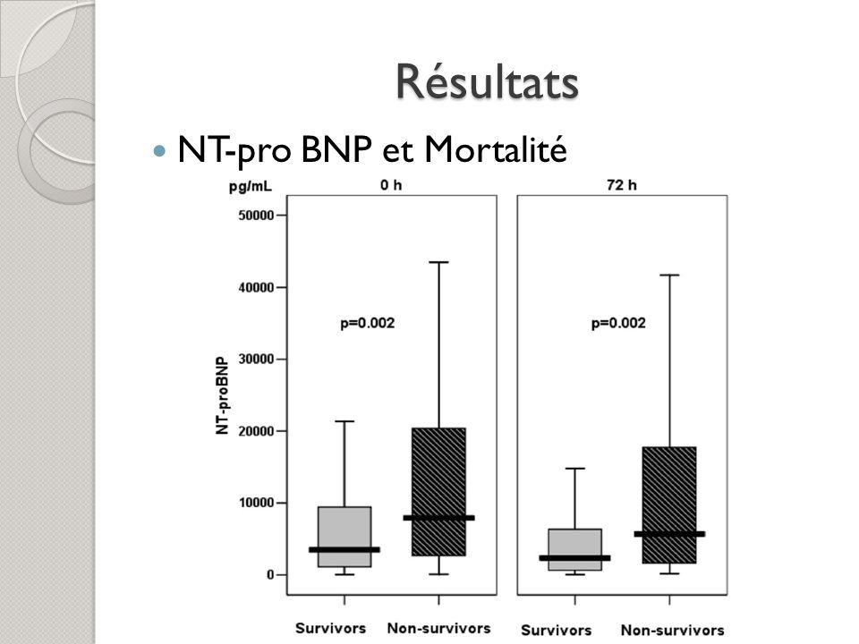 Résultats NT-pro BNP et Mortalité