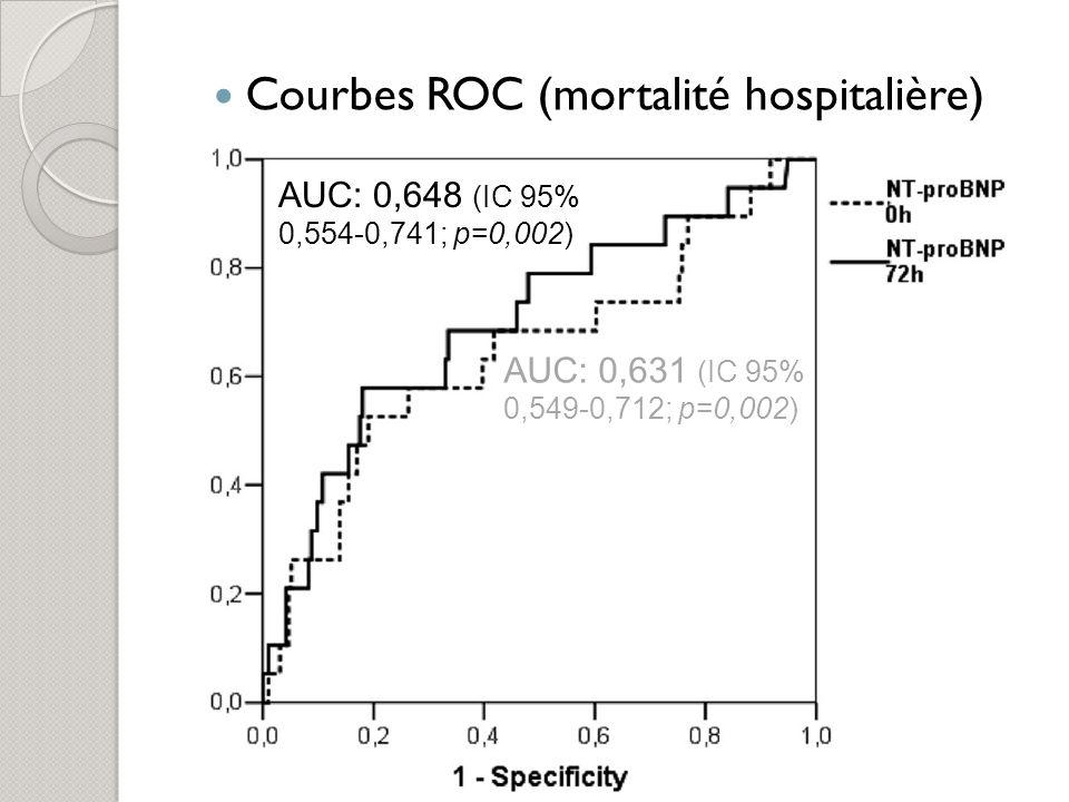 Courbe ROC mortalité en réanimation 0,698 (95% IC, 0,598-0,798; p<0,001) Courbe ROC mortalité à J3 0,705 (95% IC, 0,578-0,833; p<0,001) Meilleure valeur seuil de NT-proBNP à ladmission pour prédire mortalité hospitalière: 7090 pg/ml Se: 58% (95% IC, 45-69%) Sp: 66% (95% IC, 59-73%) VPP: 38% (95% IC, 29-48%) VPN: 81% (95% IC, 74-87%) Précision: 64%