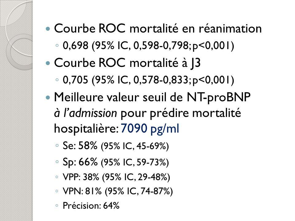 Meilleure valeur seuil de NT-proBNP à H72 pour prédire mortalité hospitalière: 8948 pg/ml Se: 45% (95% IC, 30-60%) Sp: 81% (95% IC, 74-86%) VPP: 40% (95% IC, 27-54%) VPN: 84% (95% IC, 77-89%) Précision: 73%