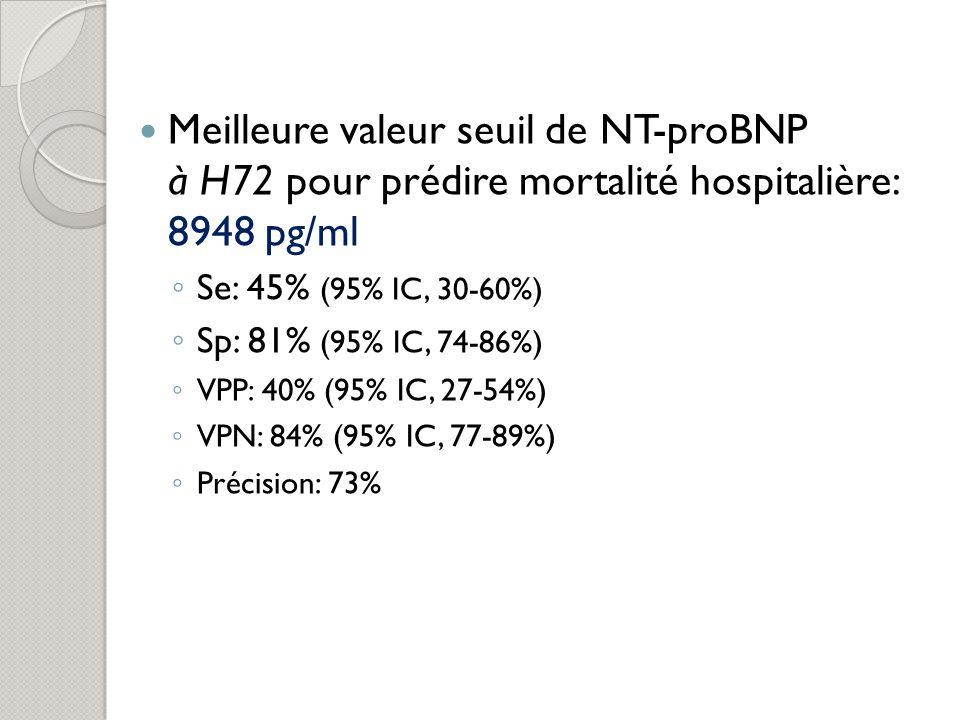 Meilleure valeur seuil de NT-proBNP à H72 pour prédire mortalité hospitalière: 8948 pg/ml Se: 45% (95% IC, 30-60%) Sp: 81% (95% IC, 74-86%) VPP: 40% (