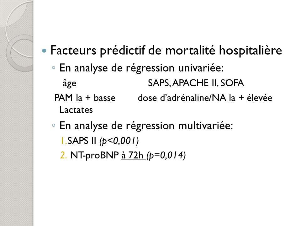 Facteurs prédictif de mortalité hospitalière En analyse de régression univariée: âge SAPS, APACHE II, SOFA PAM la + basse dose dadrénaline/NA la + éle