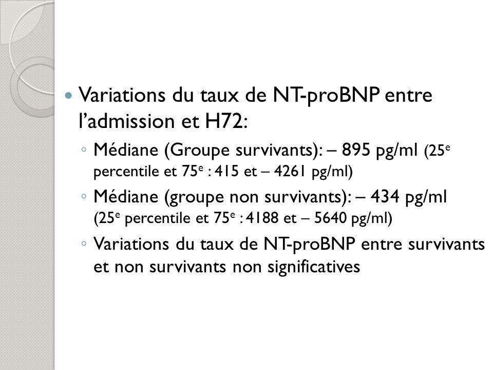 Variables cliniques, sévérité de la maladie, dysfonction dorgane et NT-proBNP En analyse de régression univariée, facteurs ayant une effet indépendant sur [NTproBNP] à ladmission: PAPO la + élevée (p<0,001) Cl créatinine estimée (p=0,002) taux de plaquette le plus bas à J1 (p=0,03) hémoculture + (p=0,04) En analyse de régression univariée, facteurs ayant une effet indépendant sur [NTproBNP] à H12: Cl créatinine estimée (p<0,001)