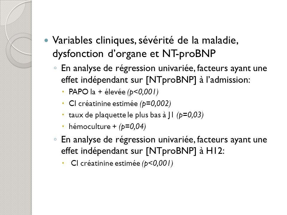 Variables cliniques, sévérité de la maladie, dysfonction dorgane et NT-proBNP En analyse de régression univariée, facteurs ayant une effet indépendant
