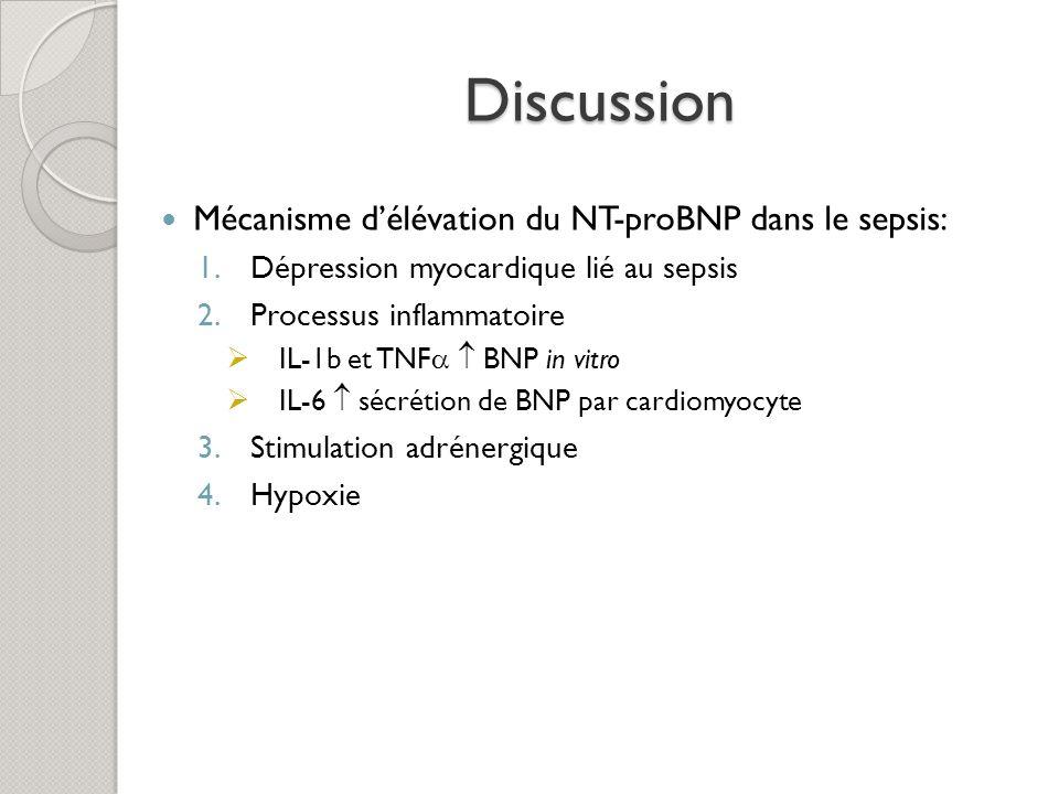 Discussion Mécanisme délévation du NT-proBNP dans le sepsis: 1.Dépression myocardique lié au sepsis 2.Processus inflammatoire IL-1b et TNF BNP in vitr