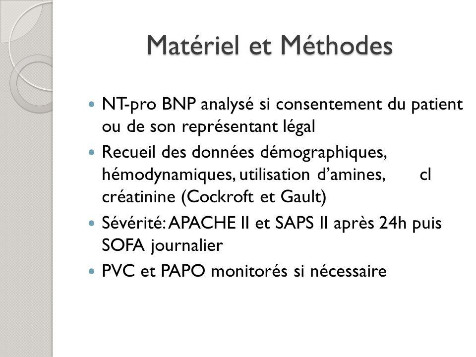 Matériel et Méthodes NT-pro BNP analysé si consentement du patient ou de son représentant légal Recueil des données démographiques, hémodynamiques, ut