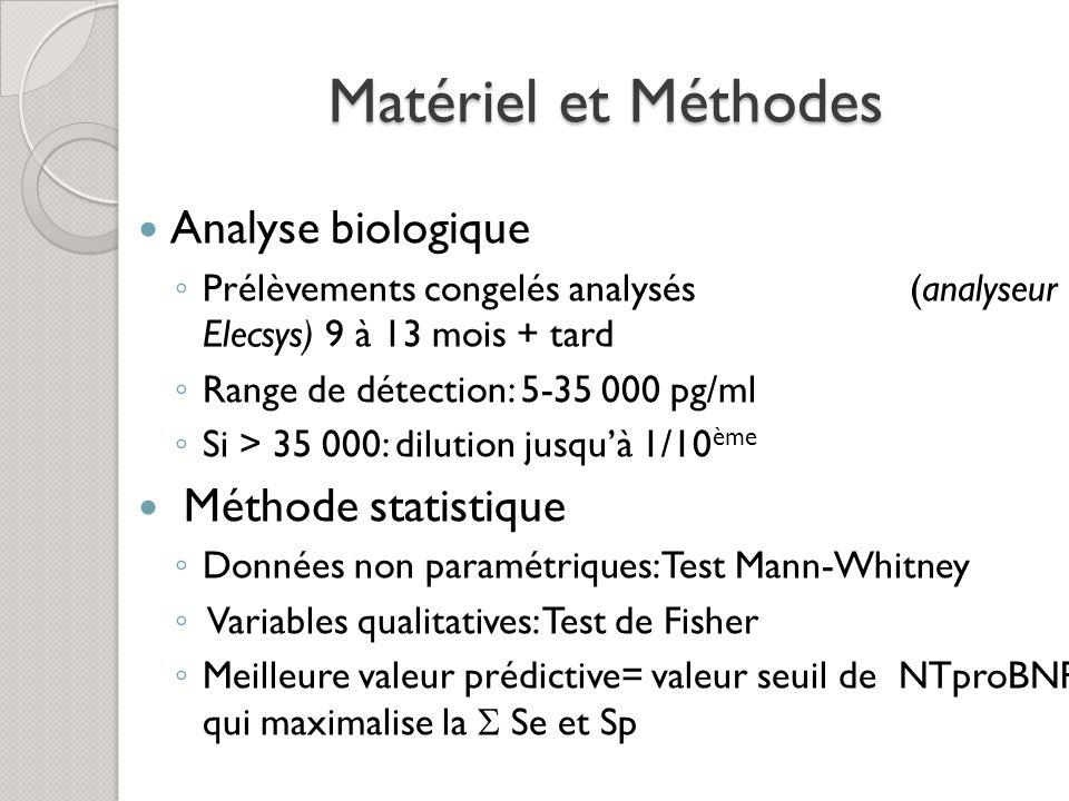 Matériel et Méthodes Analyse biologique Prélèvements congelés analysés (analyseur Elecsys) 9 à 13 mois + tard Range de détection: 5-35 000 pg/ml Si >